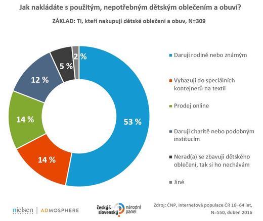 Jen 14% je vyhazuje do speciálních kontejnerů na textil (14 %) dce62e4669